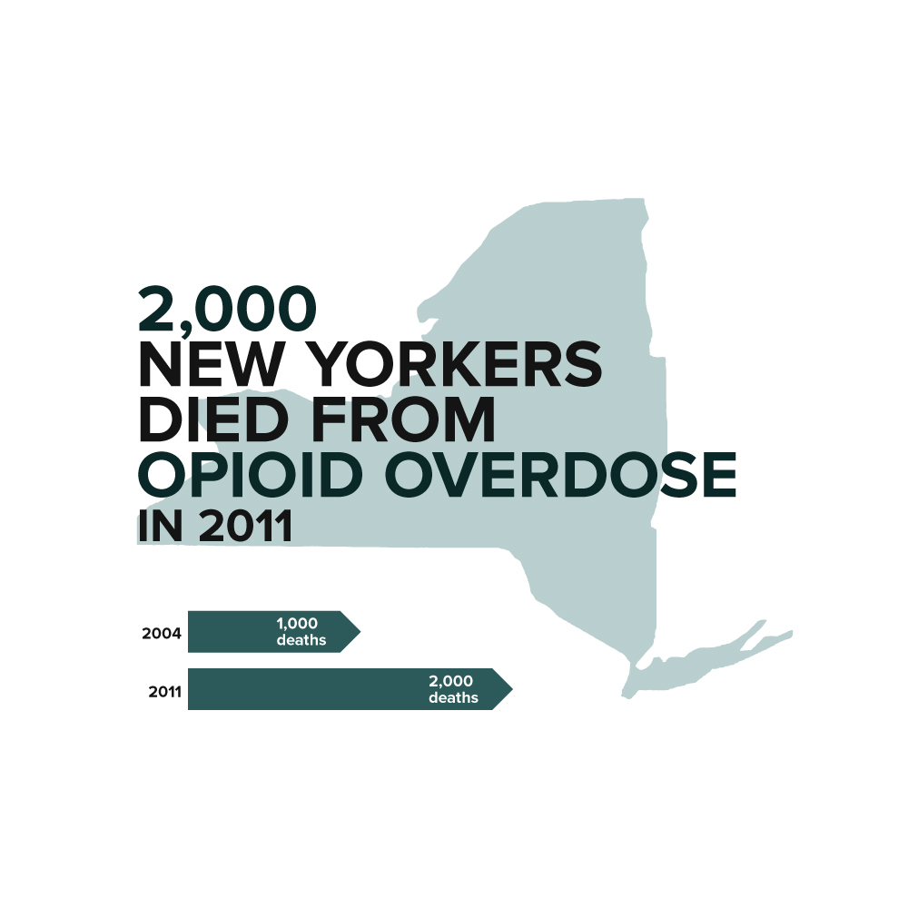 Stats on Heroin related deaths